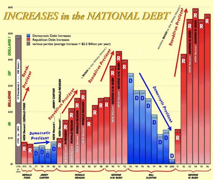 The US national debt by year and President, courtesy of crooksandliars.com