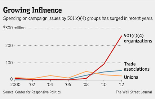 Political spending by tax-exempt groups over the last decade, according to the Center for Responsive Politics