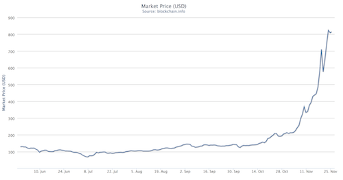 Fluctuations in the US dollar value of Bitcoins over the last six months