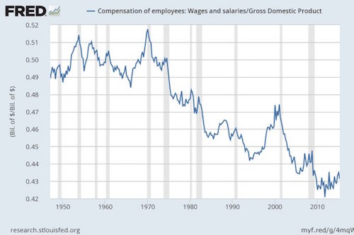 Wages as GDP